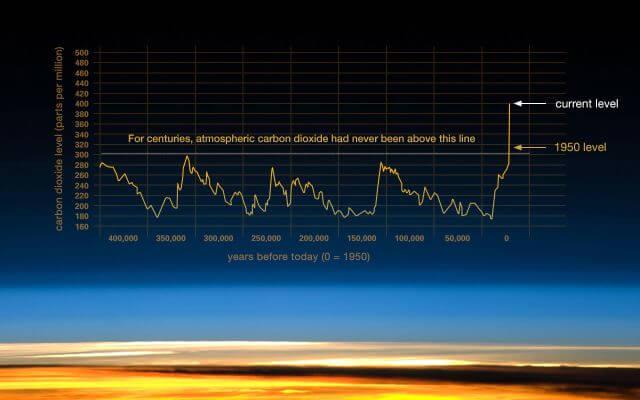 NASA climate change graph